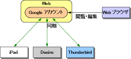 20100813_google.png